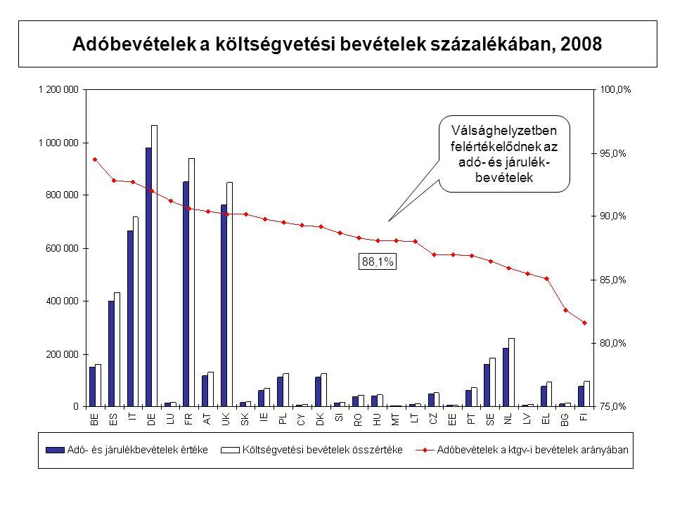 Adóbevételek a költségvetési bevételek százalékában, 2008