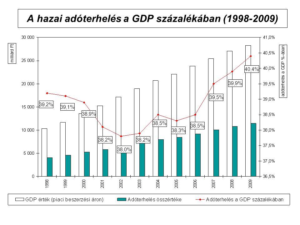 A hazai adóterhelés a GDP százalékában (1998-2009)