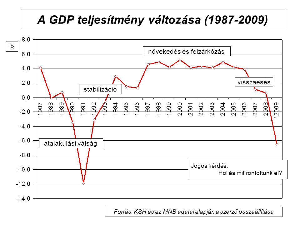 A GDP teljesítmény változása (1987-2009)