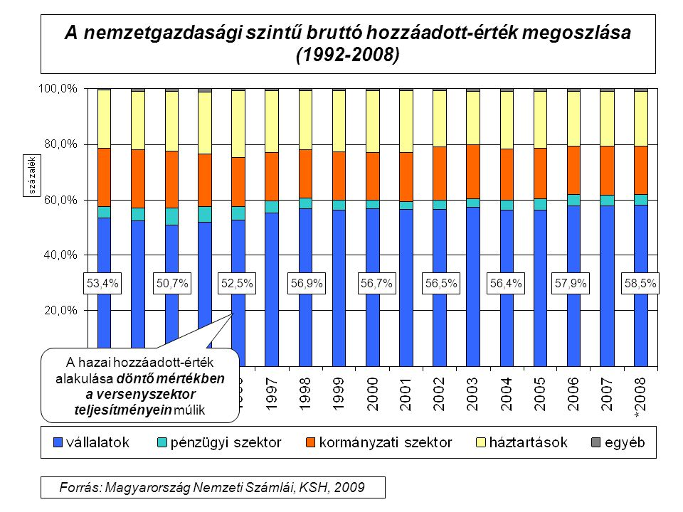 Forrás: Magyarország Nemzeti Számlái, KSH, 2009
