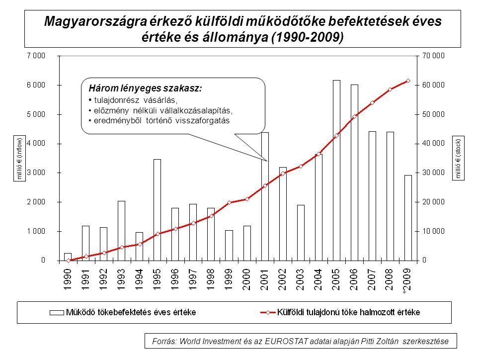 Magyarországra érkező külföldi működőtőke befektetések éves értéke és állománya (1990-2009)
