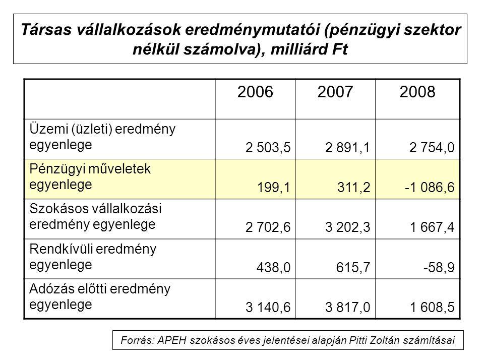 Forrás: APEH szokásos éves jelentései alapján Pitti Zoltán számításai