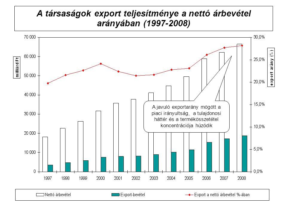 A társaságok export teljesítménye a nettó árbevétel arányában (1997-2008)