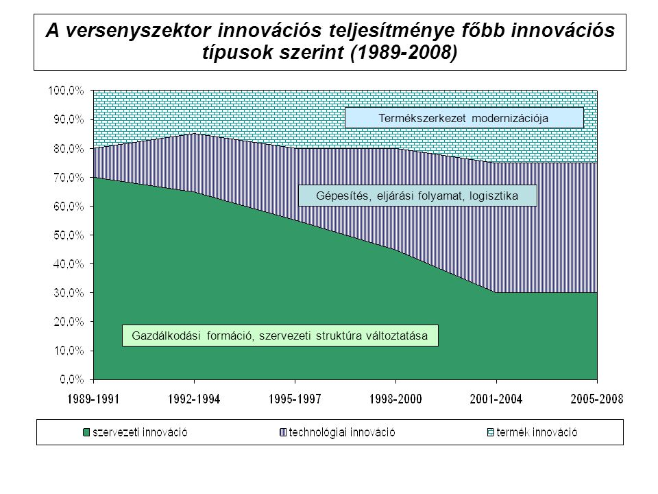 A versenyszektor innovációs teljesítménye főbb innovációs típusok szerint (1989-2008)