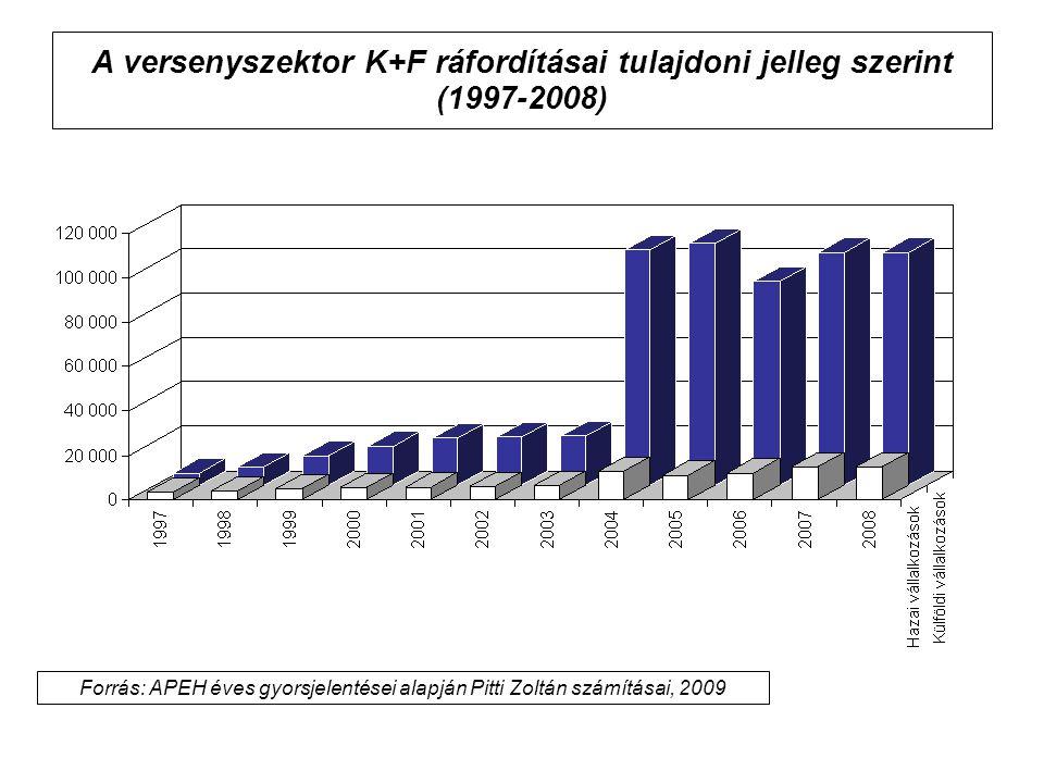 A versenyszektor K+F ráfordításai tulajdoni jelleg szerint (1997-2008)