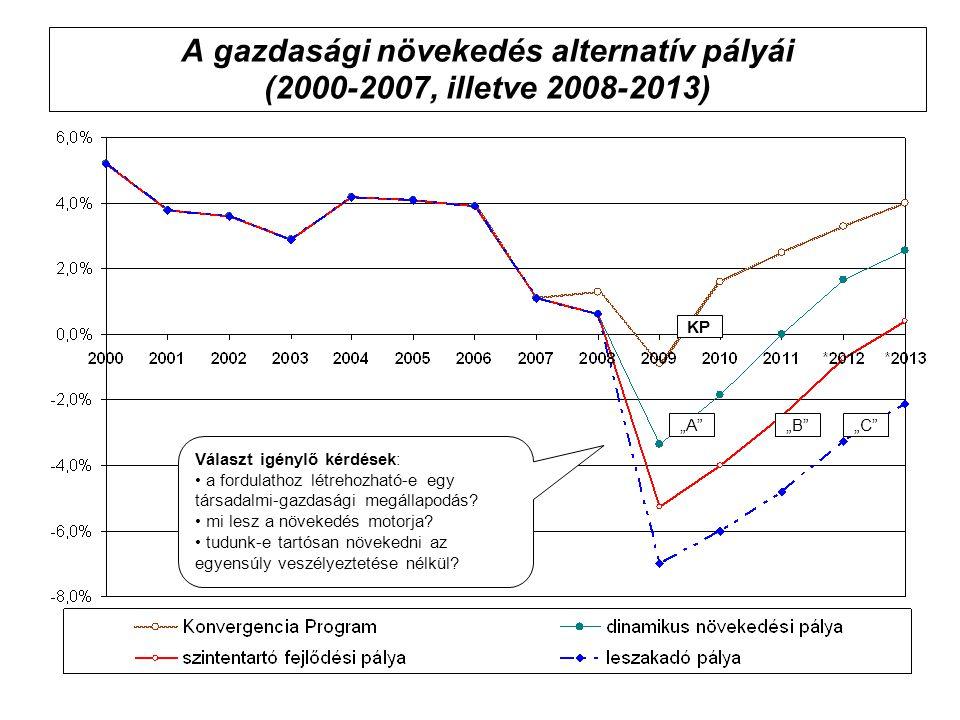 A gazdasági növekedés alternatív pályái (2000-2007, illetve 2008-2013)