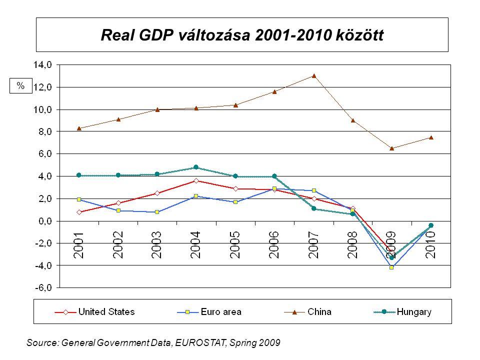 Real GDP változása 2001-2010 között