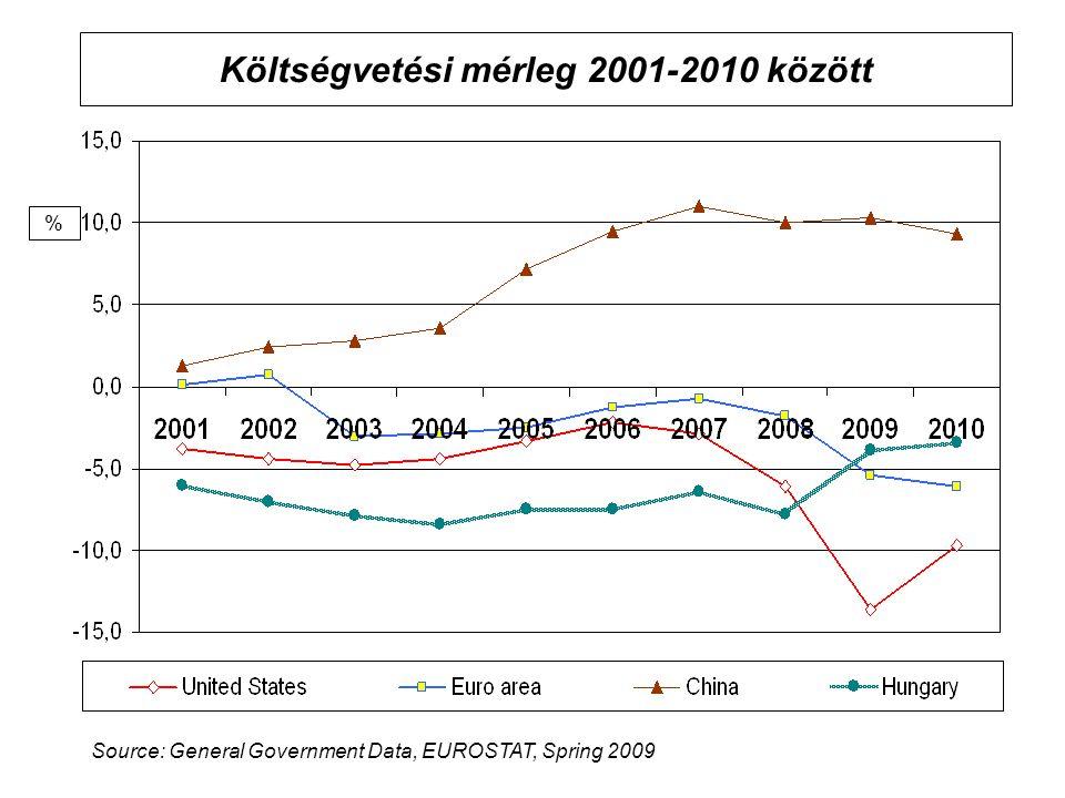 Költségvetési mérleg 2001-2010 között