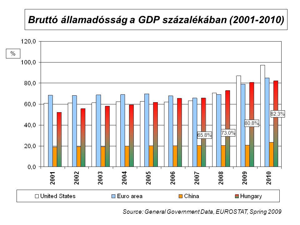 Bruttó államadósság a GDP százalékában (2001-2010)