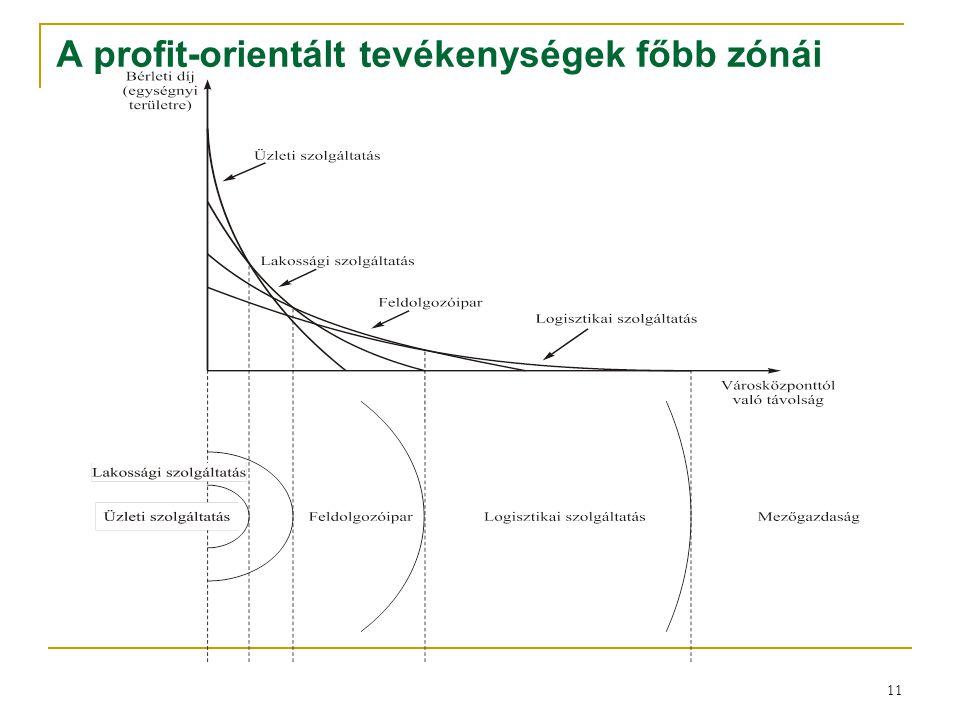 A profit-orientált tevékenységek főbb zónái