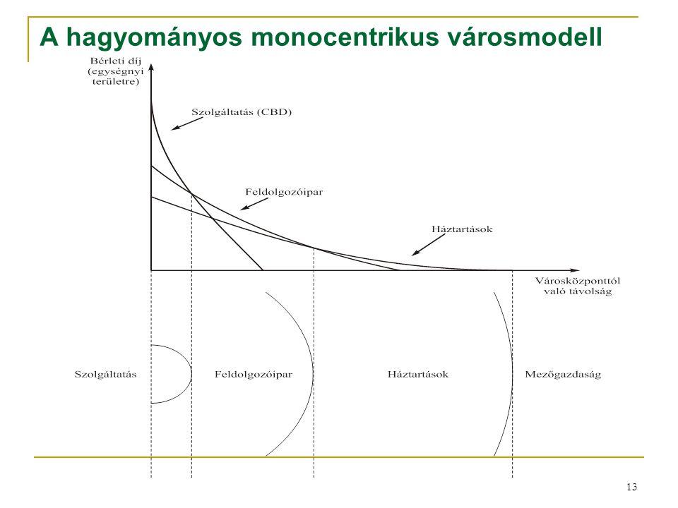 A hagyományos monocentrikus városmodell