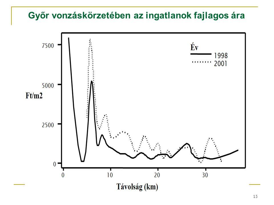 Győr vonzáskörzetében az ingatlanok fajlagos ára