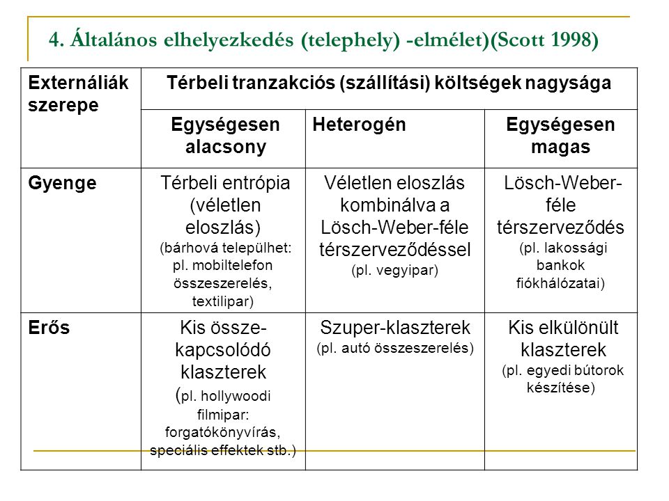 4. Általános elhelyezkedés (telephely) -elmélet)(Scott 1998)