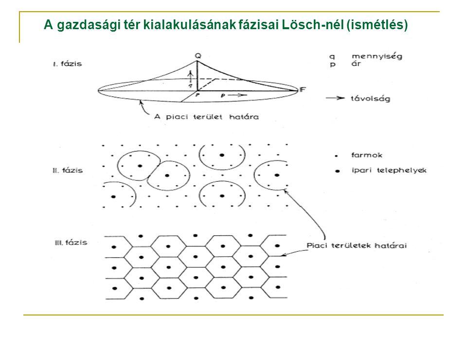A gazdasági tér kialakulásának fázisai Lösch-nél (ismétlés)