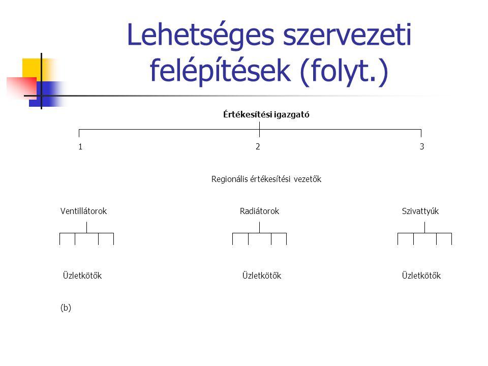 Lehetséges szervezeti felépítések (folyt.)