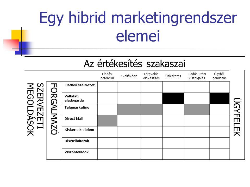 Egy hibrid marketingrendszer elemei
