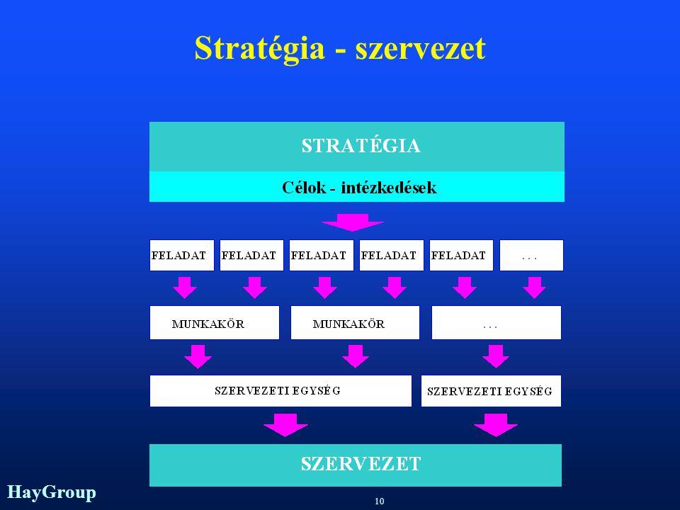 Stratégia - szervezet