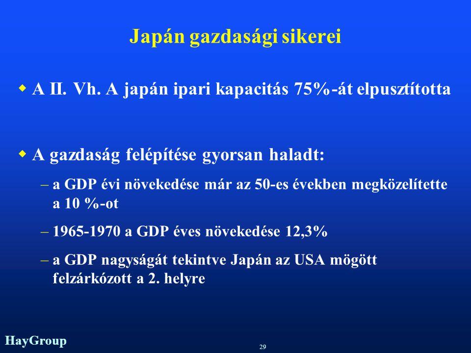 Japán gazdasági sikerei