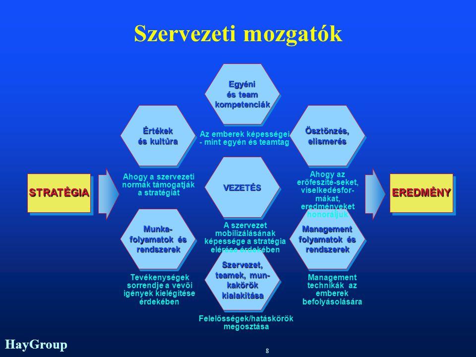 Szervezeti mozgatók STRATÉGIA EREDMÉNY Egyéni és team kompetenciák