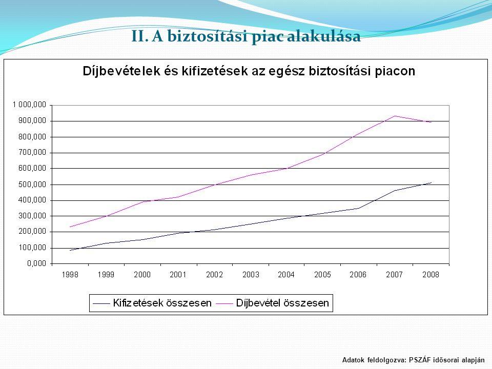 II. A biztosítási piac alakulása