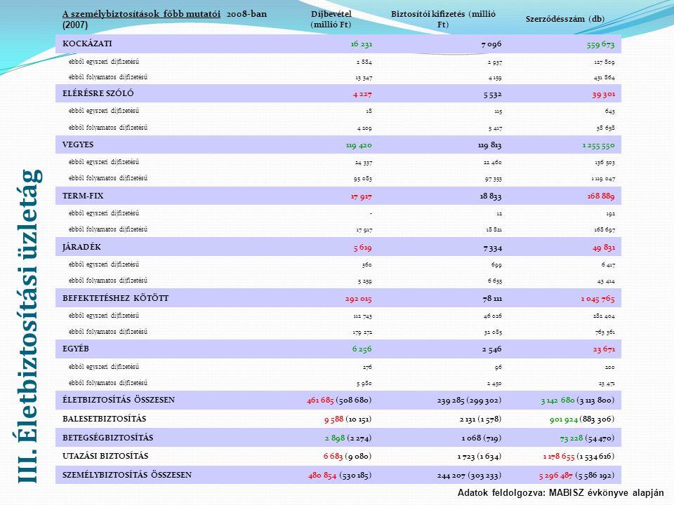 Díjbevétel (millió Ft) Biztosítói kifizetés (millió Ft)