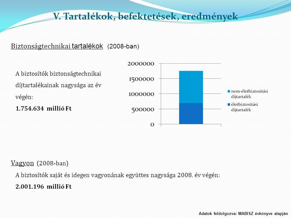 V. Tartalékok, befektetések, eredmények