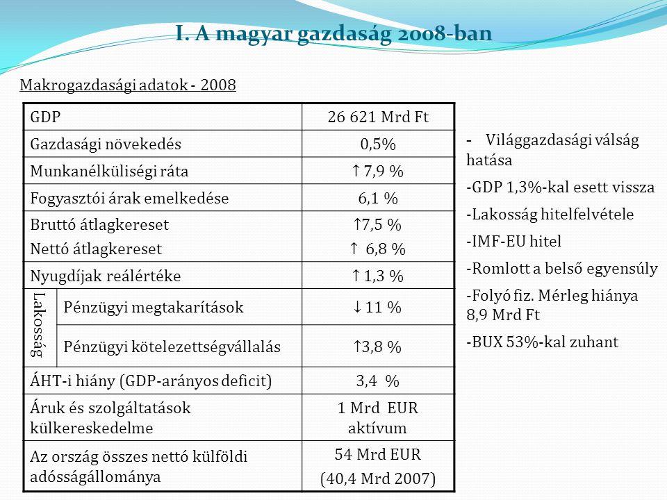 I. A magyar gazdaság 2008-ban