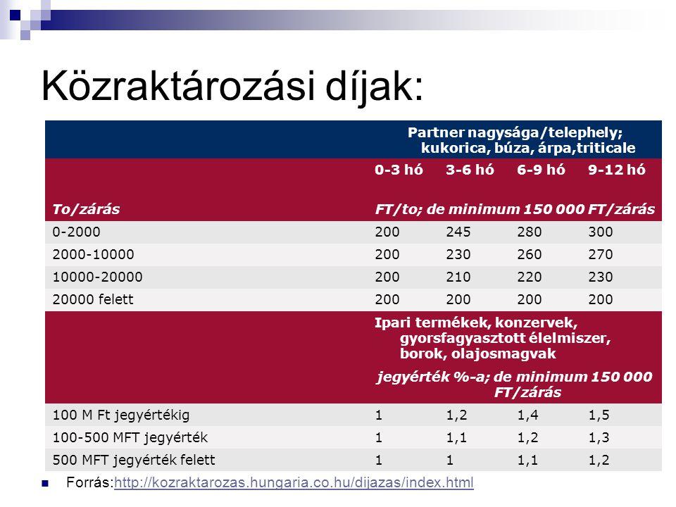 Közraktározási díjak: