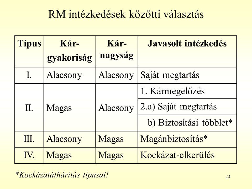 RM intézkedések közötti választás