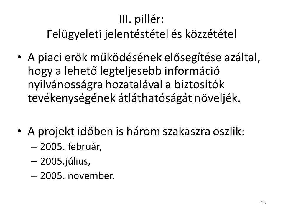 III. pillér: Felügyeleti jelentéstétel és közzététel