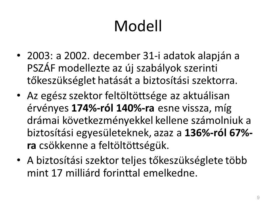 Modell 2003: a 2002. december 31-i adatok alapján a PSZÁF modellezte az új szabályok szerinti tőkeszükséglet hatását a biztosítási szektorra.