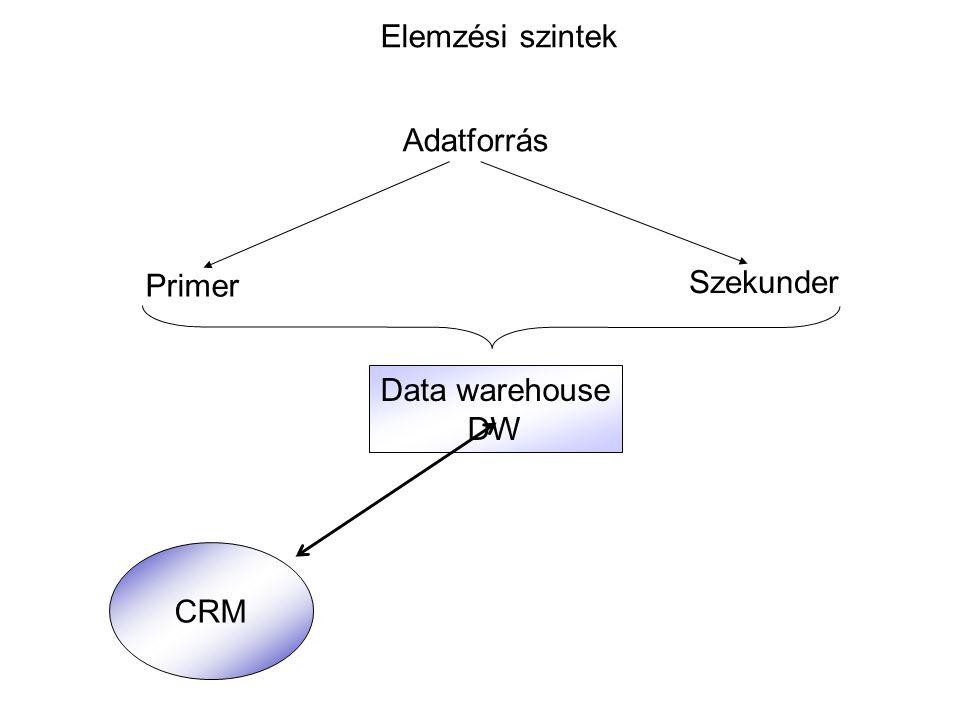 Elemzési szintek Adatforrás Primer Szekunder Data warehouse DW CRM