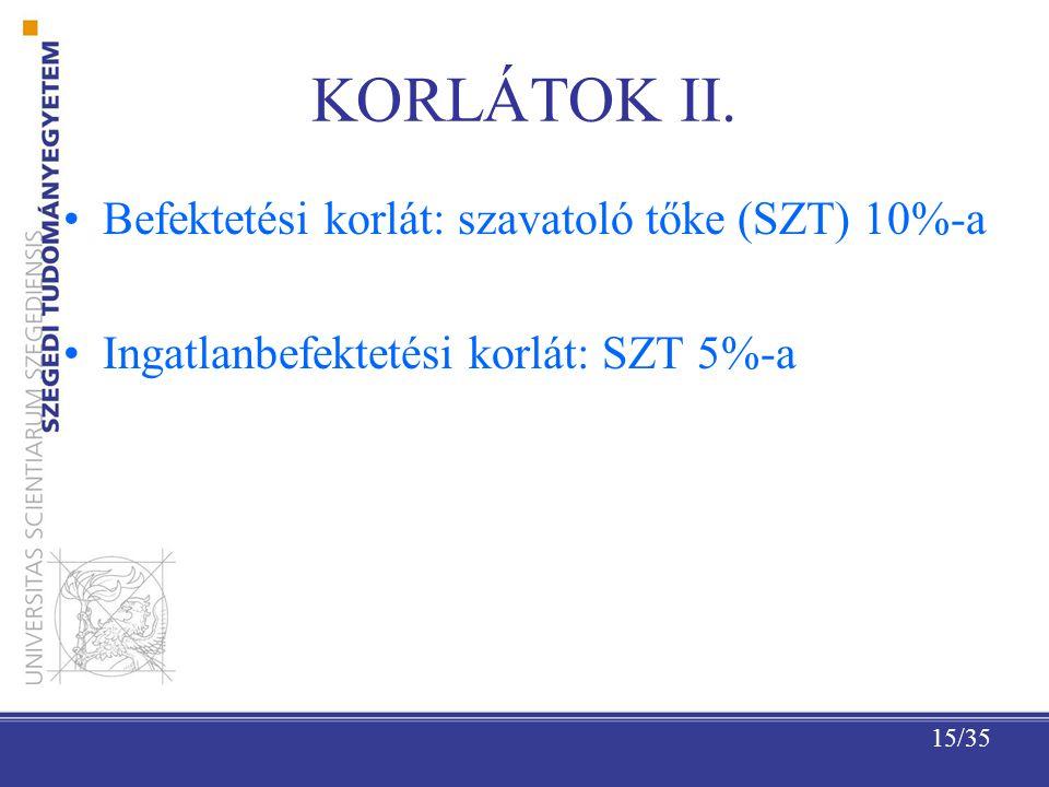 KORLÁTOK II. Befektetési korlát: szavatoló tőke (SZT) 10%-a