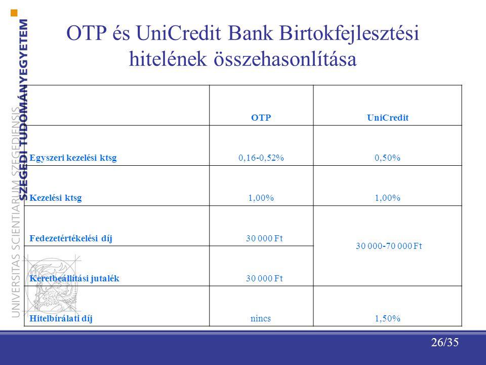 OTP és UniCredit Bank Birtokfejlesztési hitelének összehasonlítása