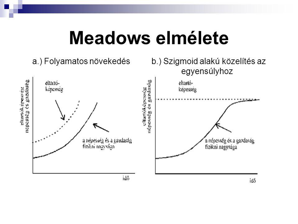 Meadows elmélete a.) Folyamatos növekedés b.) Szigmoid alakú közelítés az egyensúlyhoz