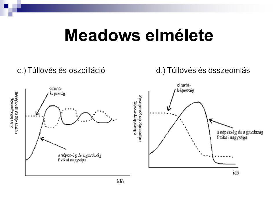 Meadows elmélete c.) Túllövés és oszcilláció d.) Túllövés és összeomlás