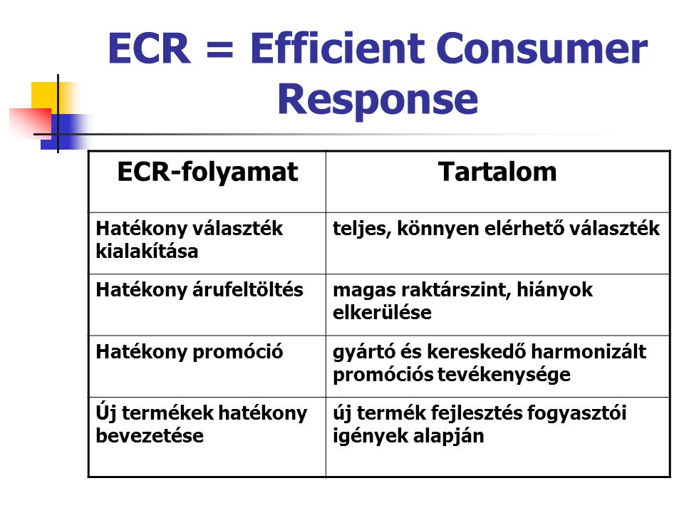 ECR = Efficient Consumer Response