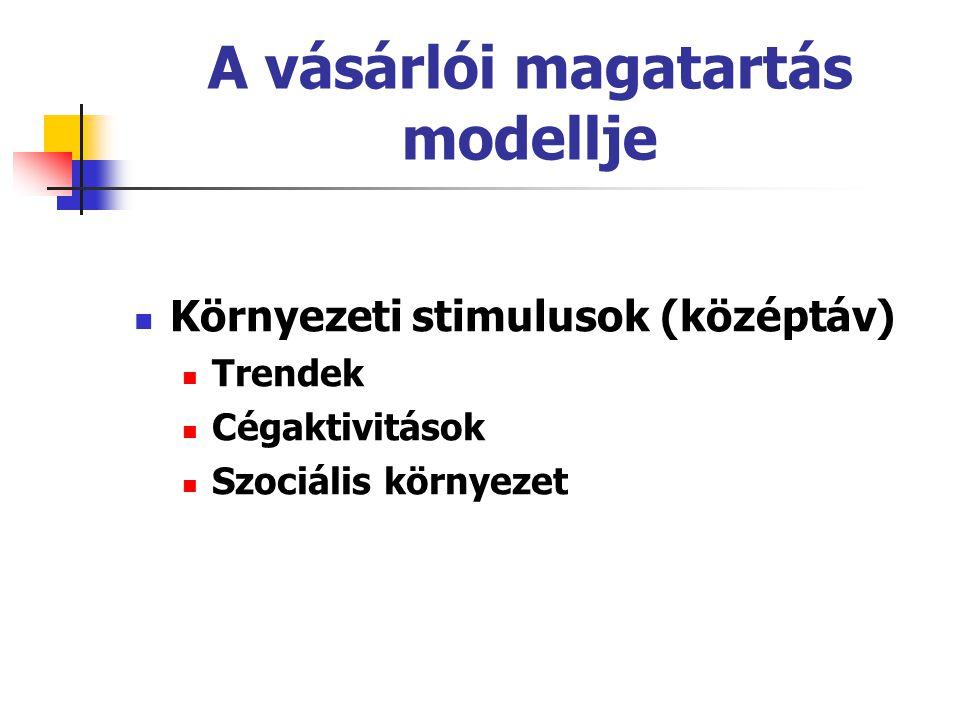 A vásárlói magatartás modellje