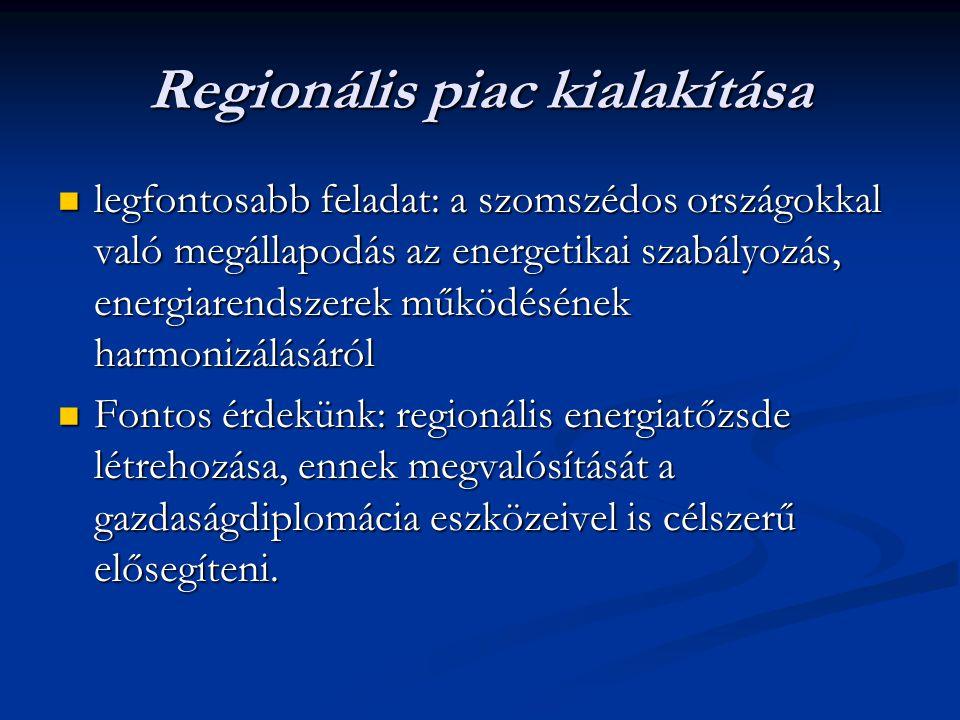 Regionális piac kialakítása
