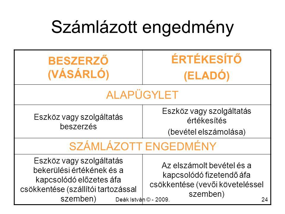 Számlázott engedmény ÉRTÉKESÍTŐ BESZERZŐ (VÁSÁRLÓ) (ELADÓ) ALAPÜGYLET