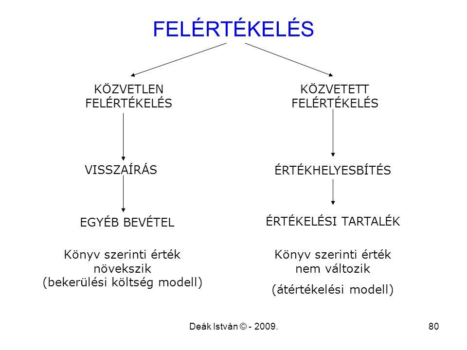 FELÉRTÉKELÉS KÖZVETLEN FELÉRTÉKELÉS KÖZVETETT FELÉRTÉKELÉS VISSZAÍRÁS