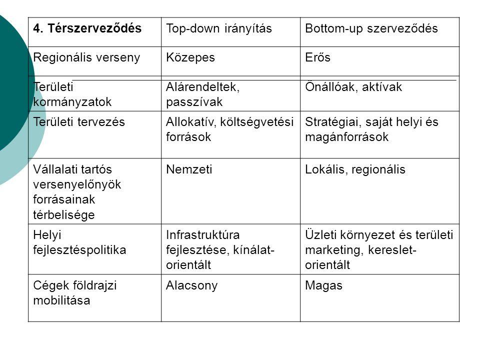 4. Térszerveződés Top-down irányítás. Bottom-up szerveződés. Regionális verseny. Közepes. Erős.