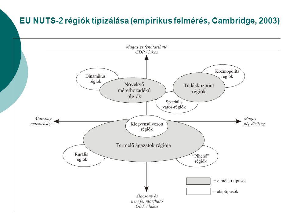 EU NUTS-2 régiók tipizálása (empirikus felmérés, Cambridge, 2003)
