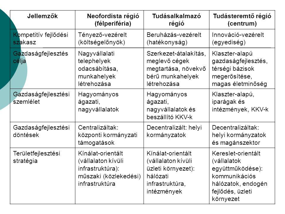 Jellemzők Neofordista régió. (félperiféria) Tudásalkalmazó régió. Tudásteremtő régió. (centrum)