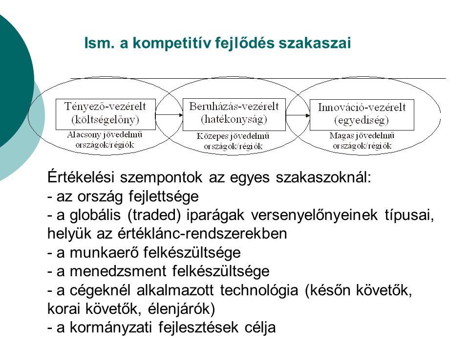 Ism. a kompetitív fejlődés szakaszai