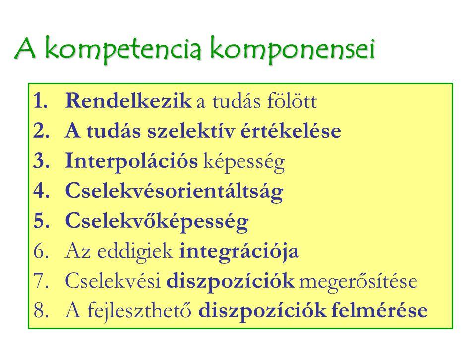 A kompetencia komponensei