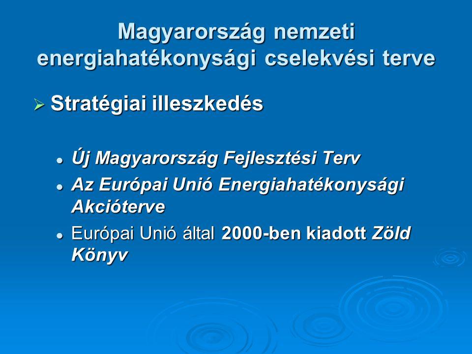 Magyarország nemzeti energiahatékonysági cselekvési terve