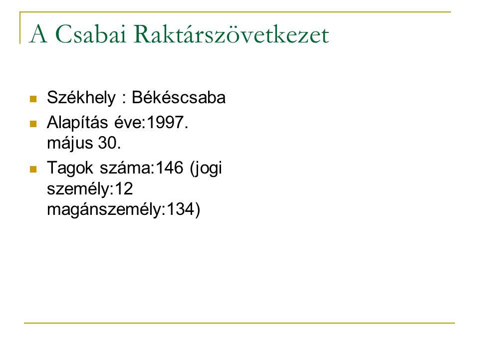 A Csabai Raktárszövetkezet
