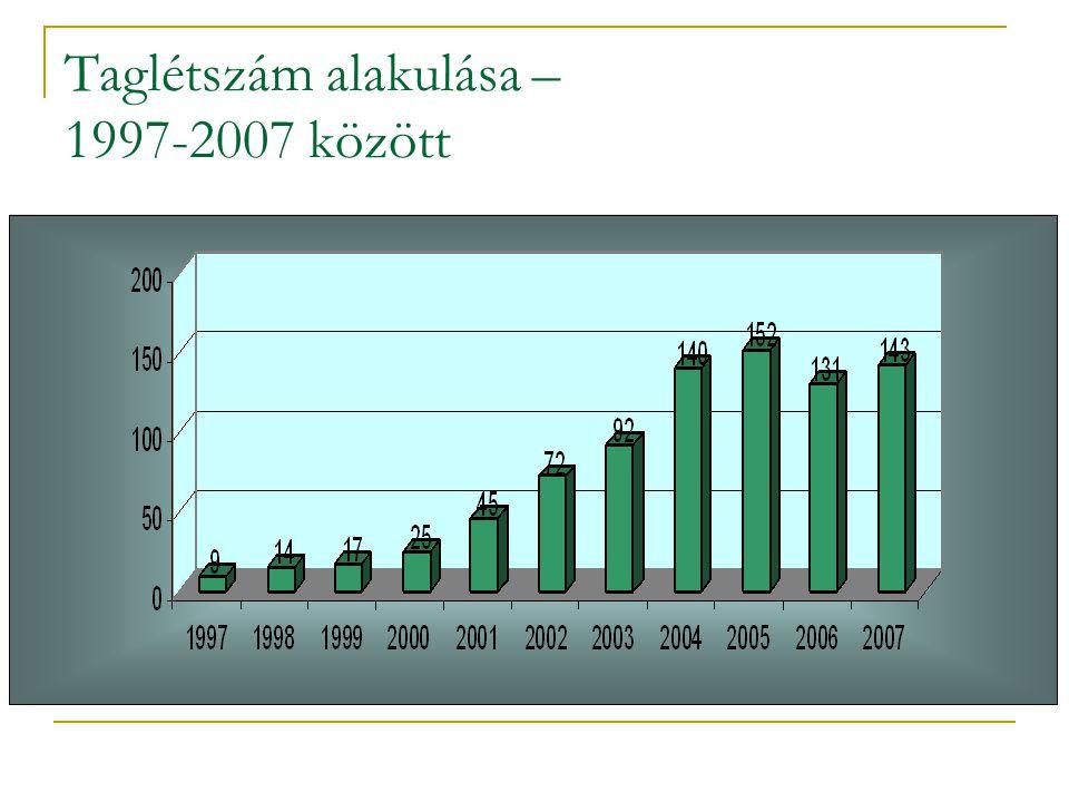 Taglétszám alakulása – 1997-2007 között
