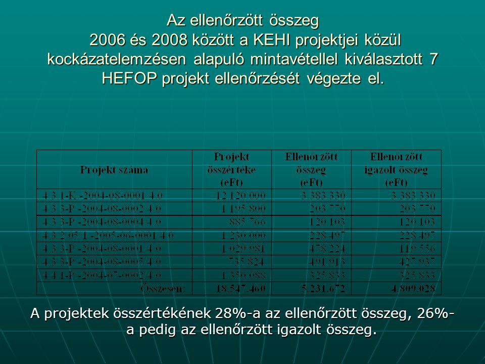 Az ellenőrzött összeg 2006 és 2008 között a KEHI projektjei közül kockázatelemzésen alapuló mintavétellel kiválasztott 7 HEFOP projekt ellenőrzését végezte el.